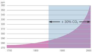 Udslip af CO2 til atmosfæren
